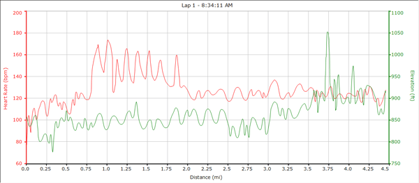 Heart Rate versus elevation plot