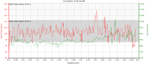 Heart Rate vs Elevation print for walk