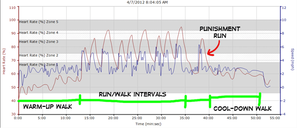 Heart Rate Chart showing speed and HR